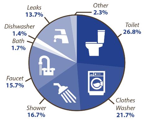 leak pie chart